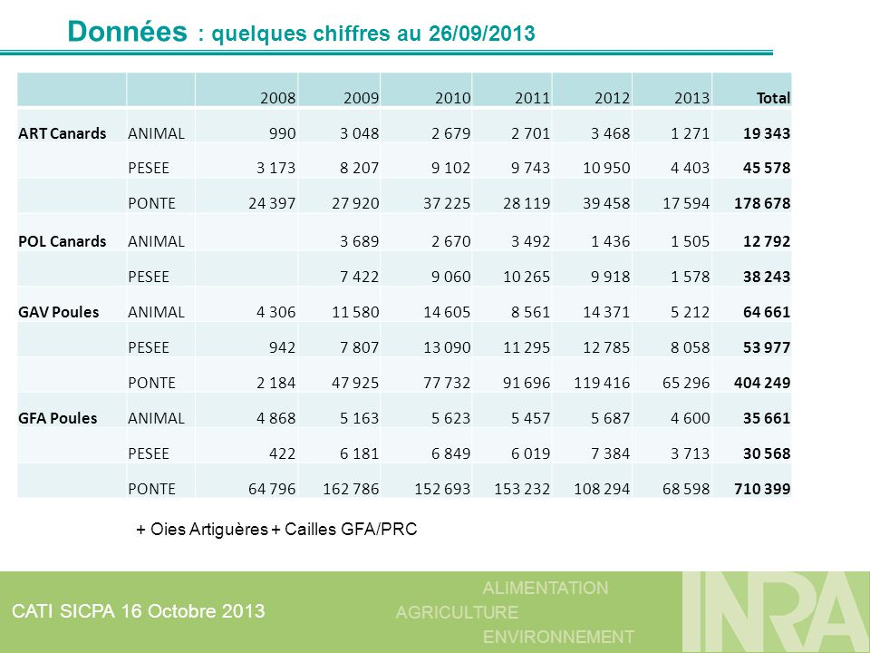 Données : quelques chiffres au 26/09/2013