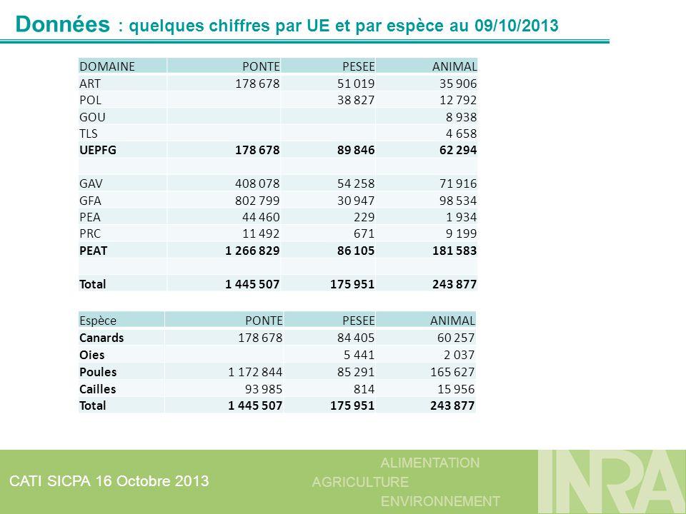 Données : quelques chiffres par UE et par espèce au 09/10/2013