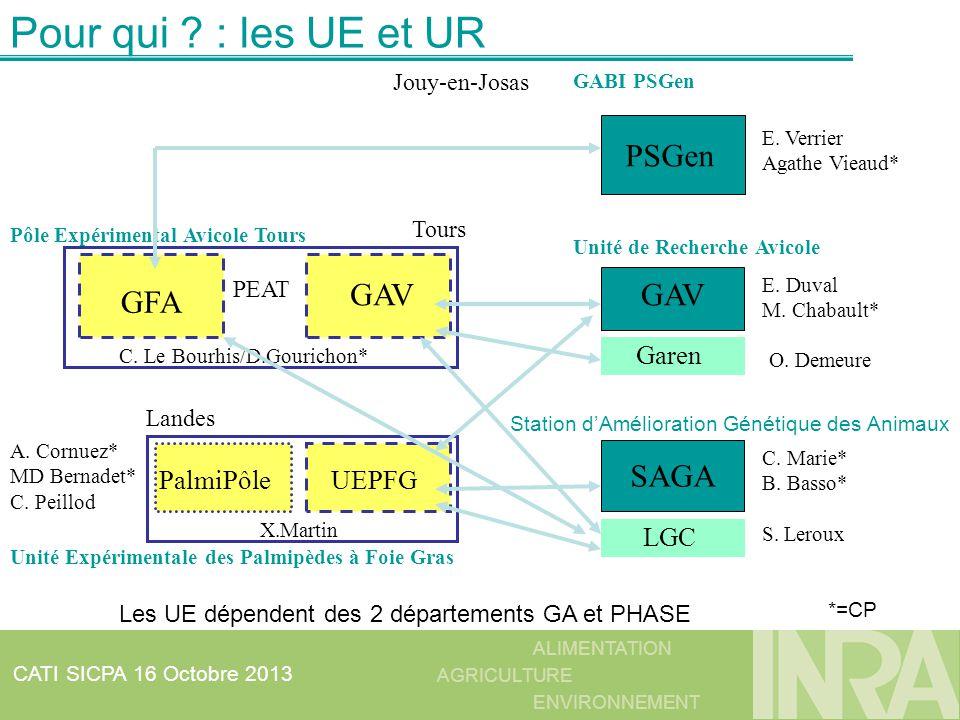 Pour qui : les UE et UR PSGen GFA GAV GAV SAGA Garen LGC UEPFG