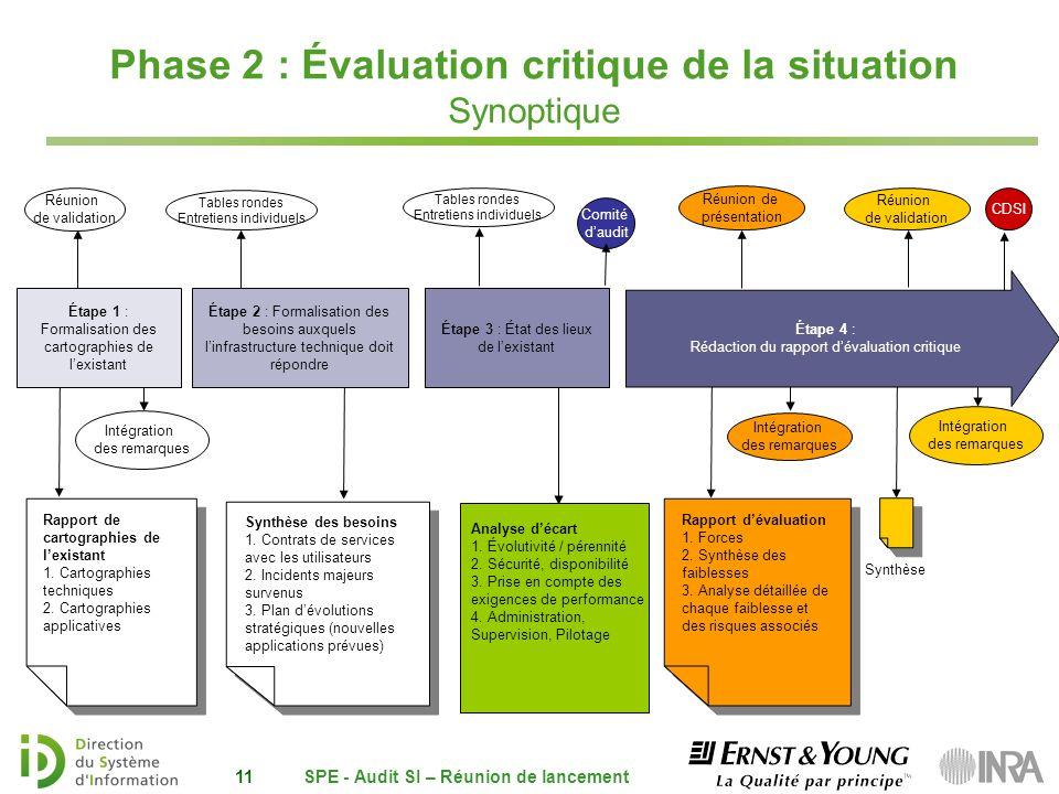 Phase 2 : Évaluation critique de la situation Synoptique