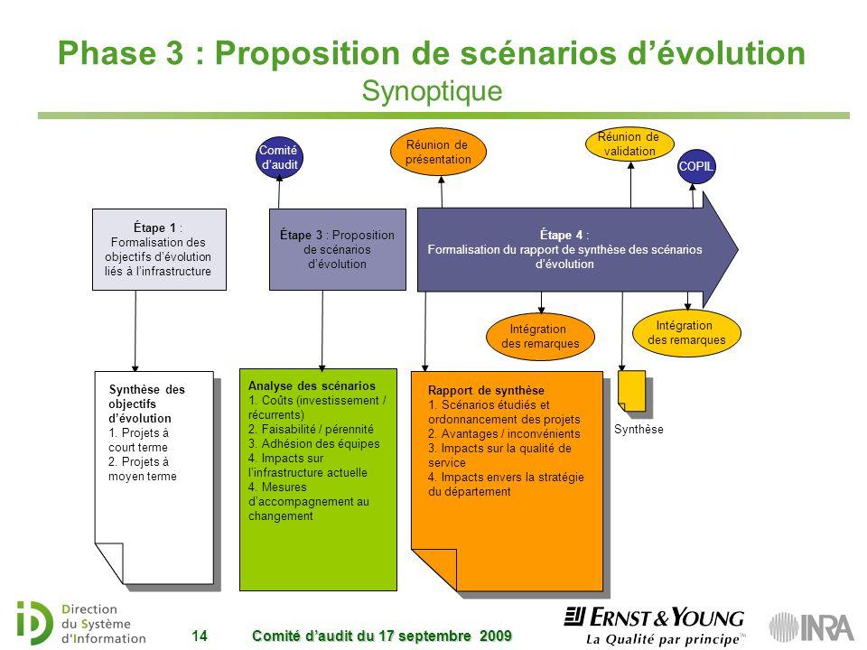 Phase 3 : Proposition de scénarios d'évolution Synoptique