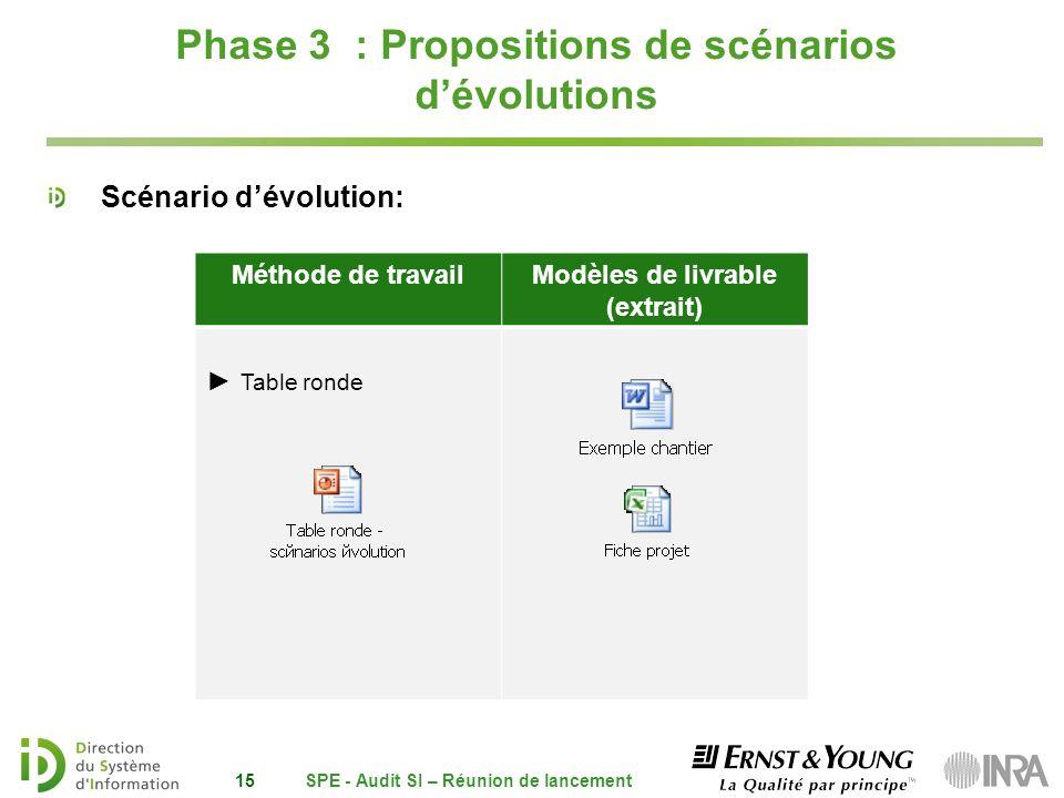 Phase 3 : Propositions de scénarios d'évolutions