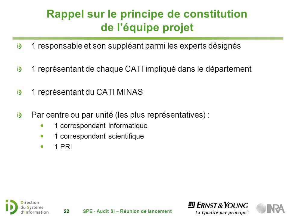 Rappel sur le principe de constitution de l'équipe projet