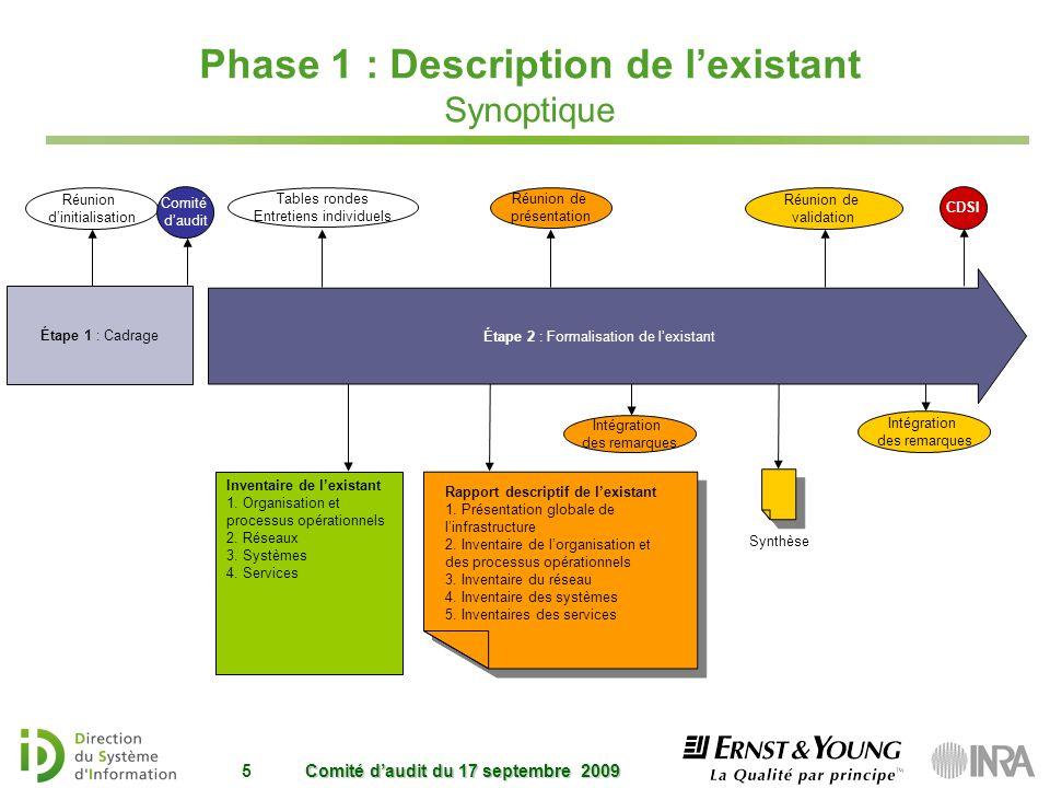 Phase 1 : Description de l'existant Synoptique