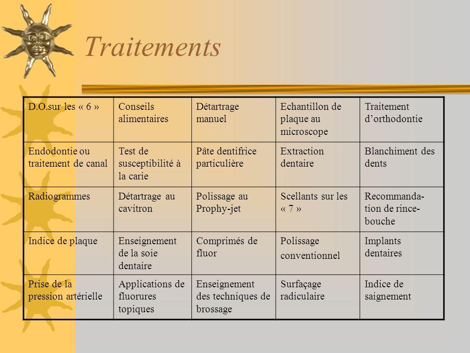 Traitements D.O.sur les « 6 » Conseils alimentaires Détartrage manuel