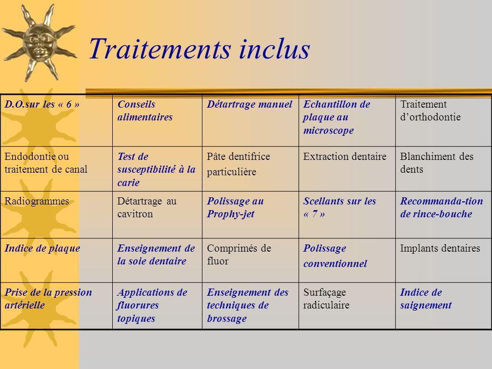 Traitements inclus D.O.sur les « 6 » Conseils alimentaires
