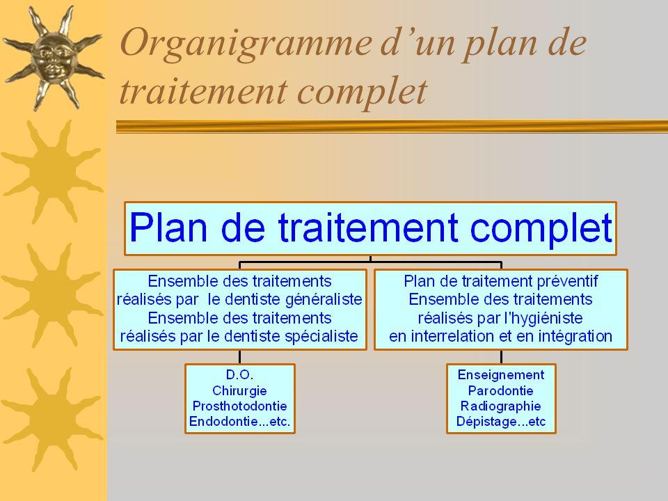 Organigramme d'un plan de traitement complet