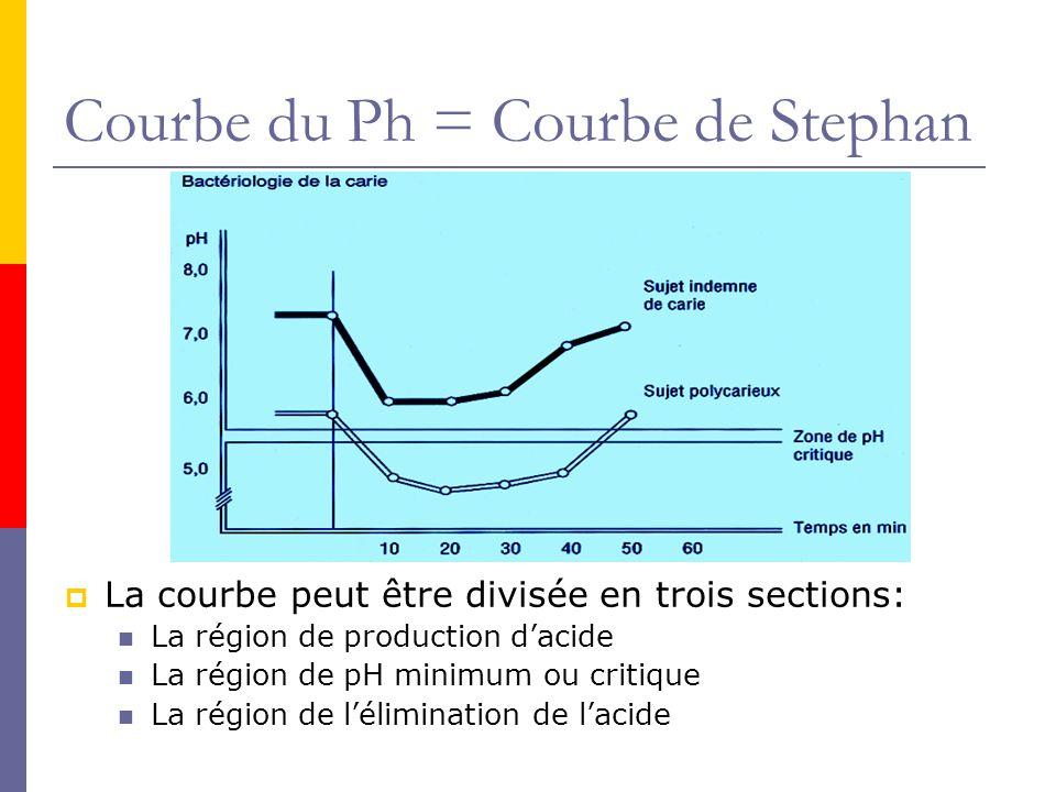 Courbe du Ph = Courbe de Stephan
