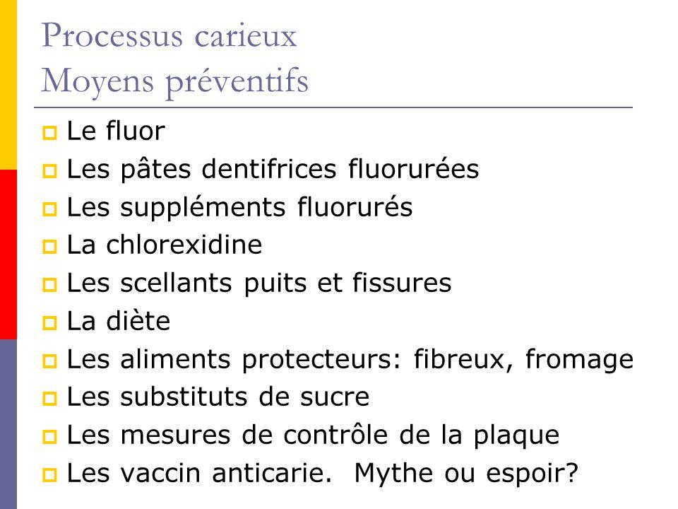 Processus carieux Moyens préventifs
