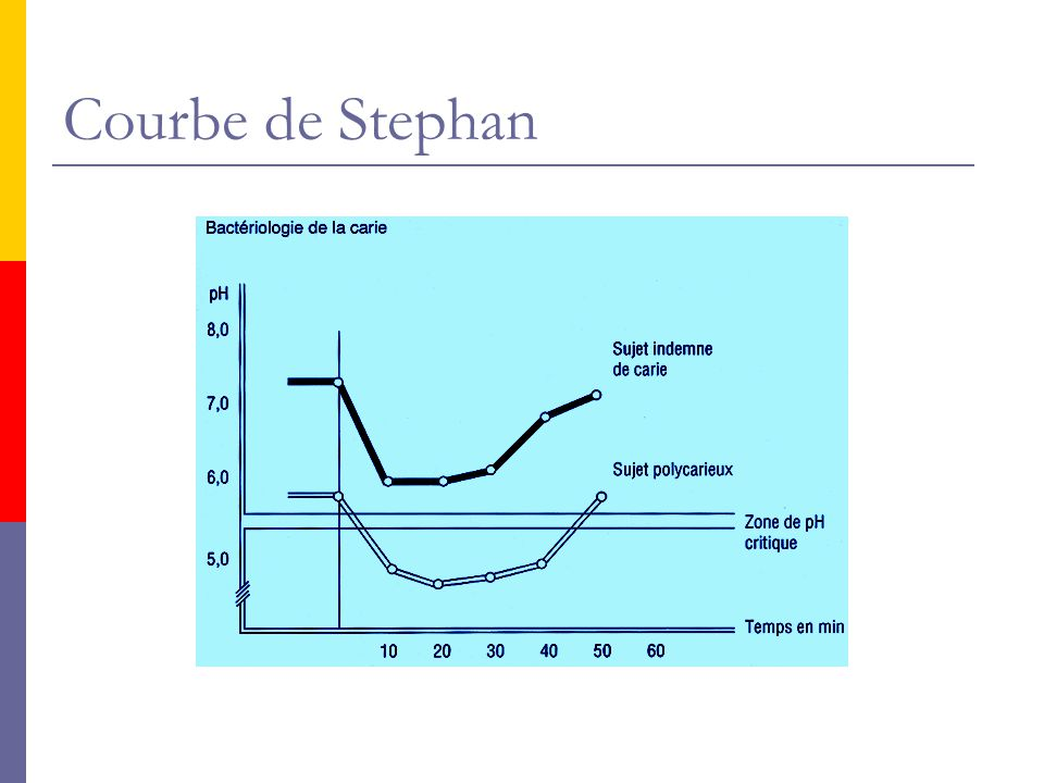 Courbe de Stephan