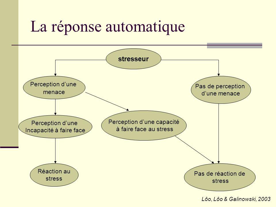 La réponse automatique