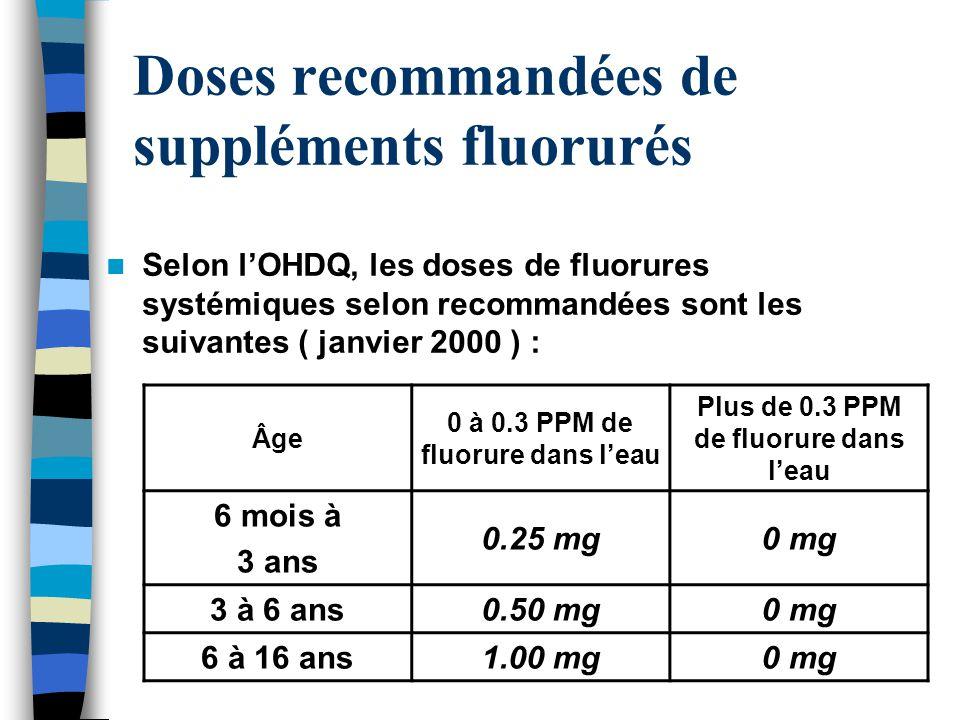 Doses recommandées de suppléments fluorurés