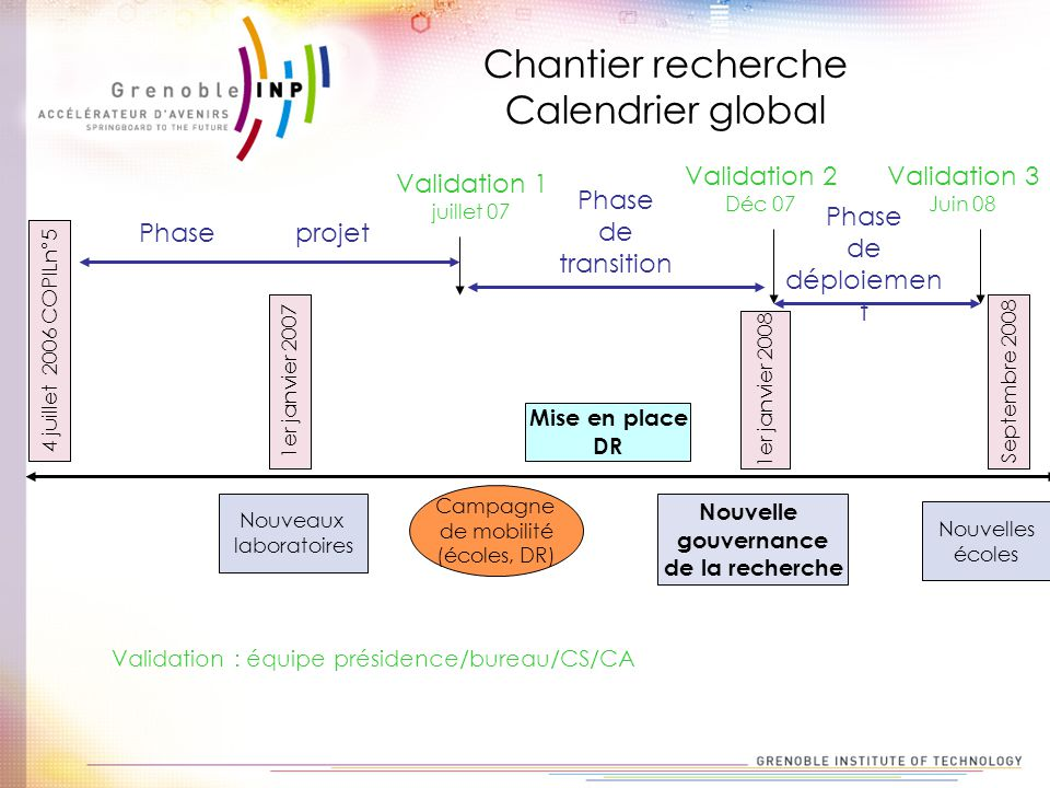 Chantier recherche Calendrier global