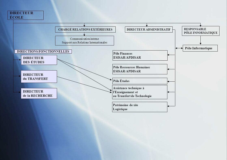 DIRECTEUR ÉCOLE Pôle Informatique DIRECTEUR DES ÉTUDES DIRECTEUR
