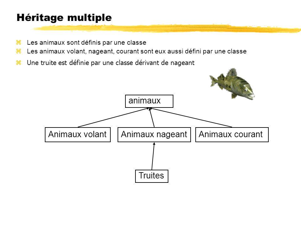 Héritage multiple animaux Animaux volant Animaux nageant