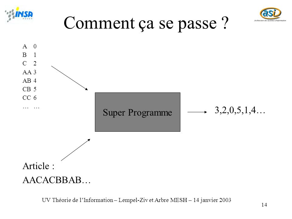 Comment ça se passe Super Programme 3,2,0,5,1,4… Article :