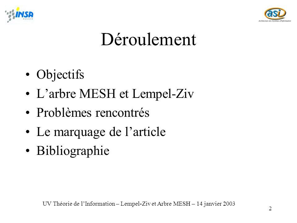 Déroulement Objectifs L'arbre MESH et Lempel-Ziv Problèmes rencontrés