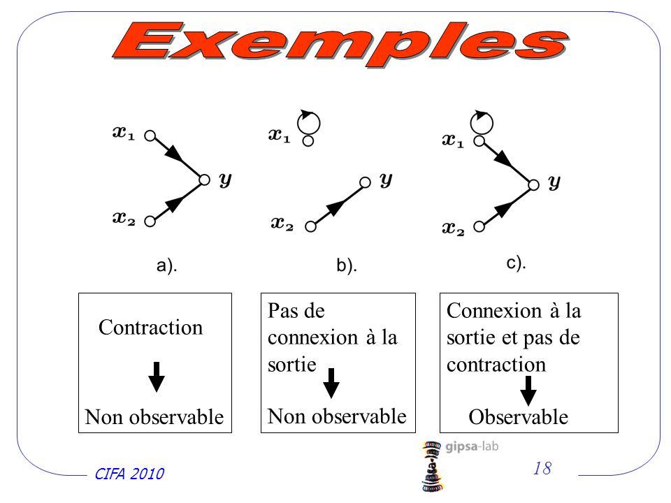 Exemples Pas de connexion à la sortie