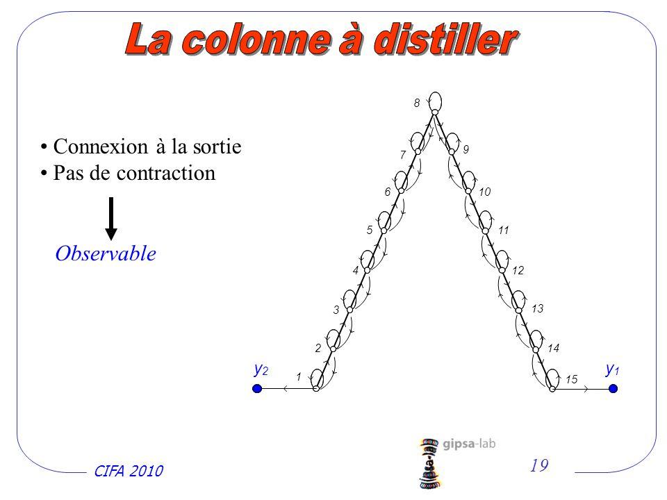 La colonne à distiller Connexion à la sortie Pas de contraction