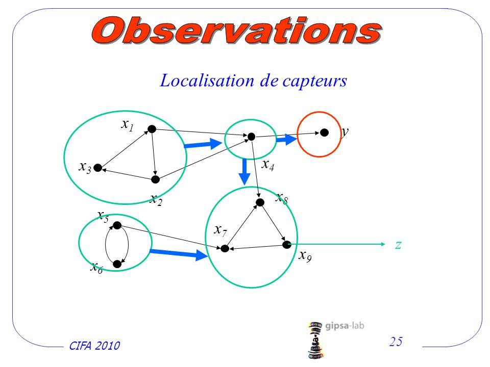 Observations Localisation de capteurs x1 y x3 x4 x2 x8 x5 x7 z x9 x6