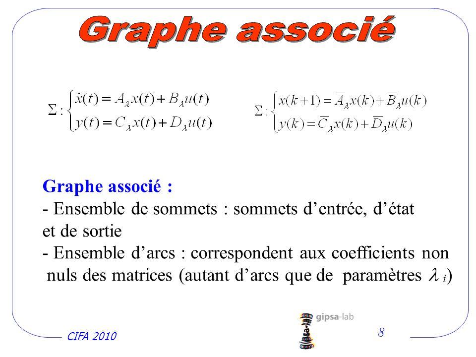 Graphe associé Graphe associé :