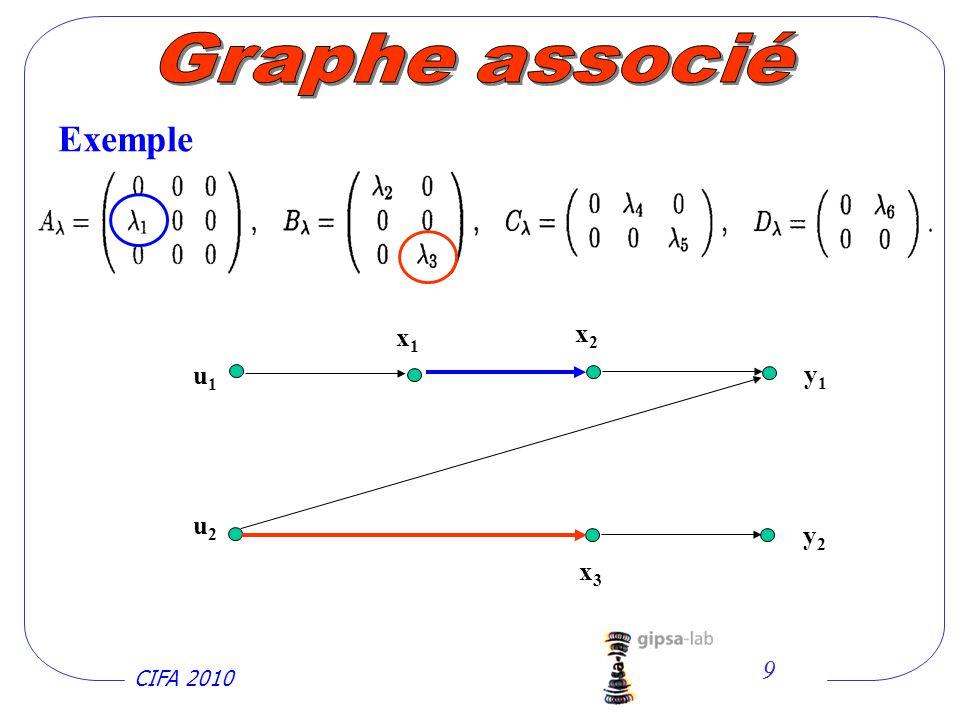 Graphe associé Exemple x1 x2 u1 y1 u2 y2 x3