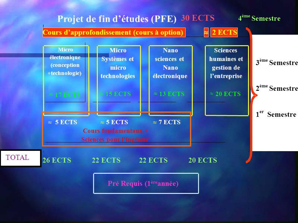 Projet de fin d'études (PFE)