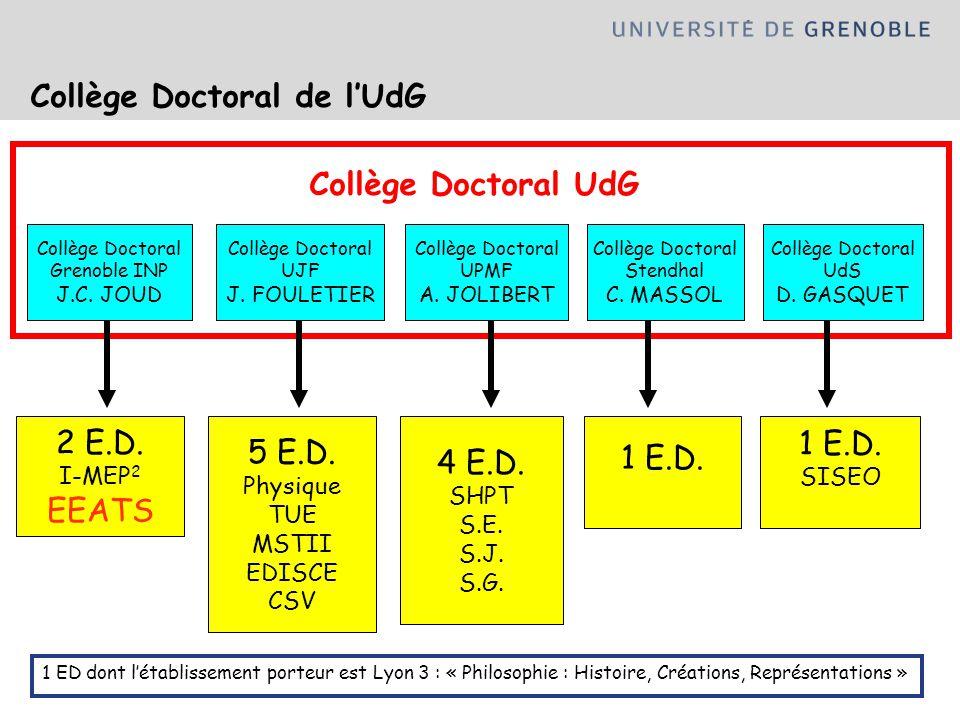 Collège Doctoral de l'UdG