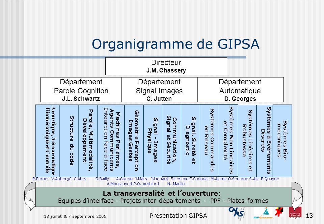 Organigramme de GIPSA Directeur Département Parole Cognition