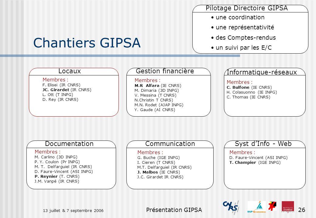 Chantiers GIPSA Pilotage Directoire GIPSA Locaux Gestion financière