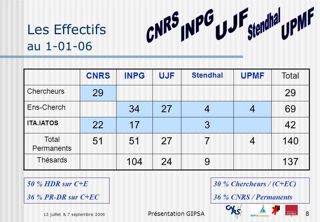 INPG UJF. Stendhal. UPMF. CNRS. Les Effectifs au 1-01-06. CNRS. INPG. UJF. Stendhal. UPMF.