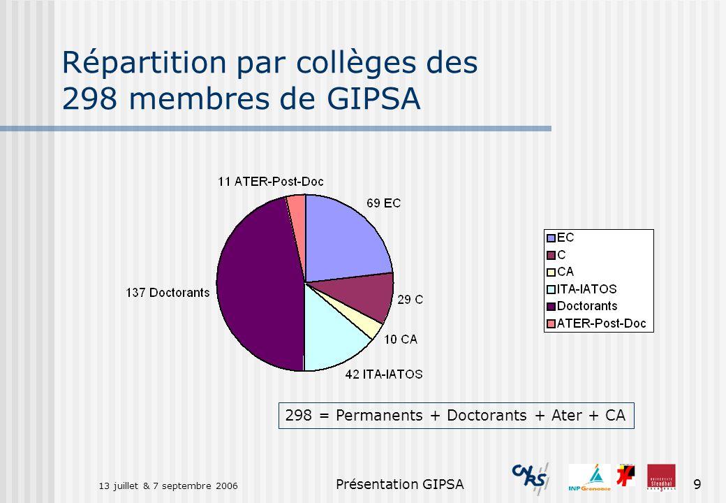 Répartition par collèges des 298 membres de GIPSA