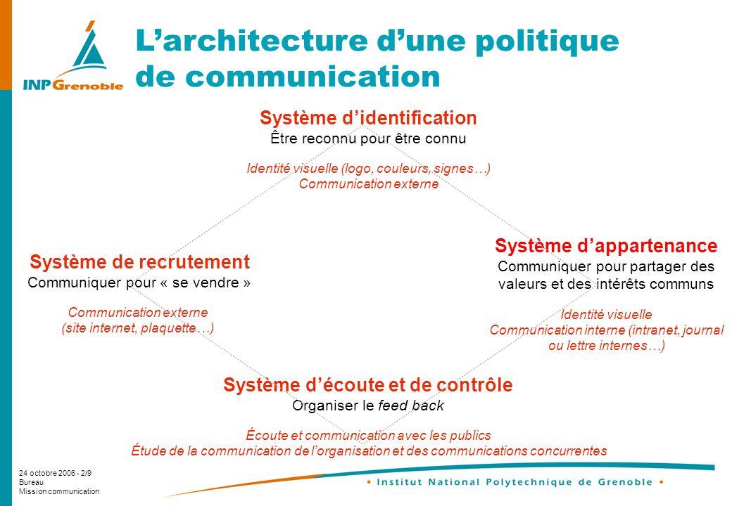 L'architecture d'une politique de communication