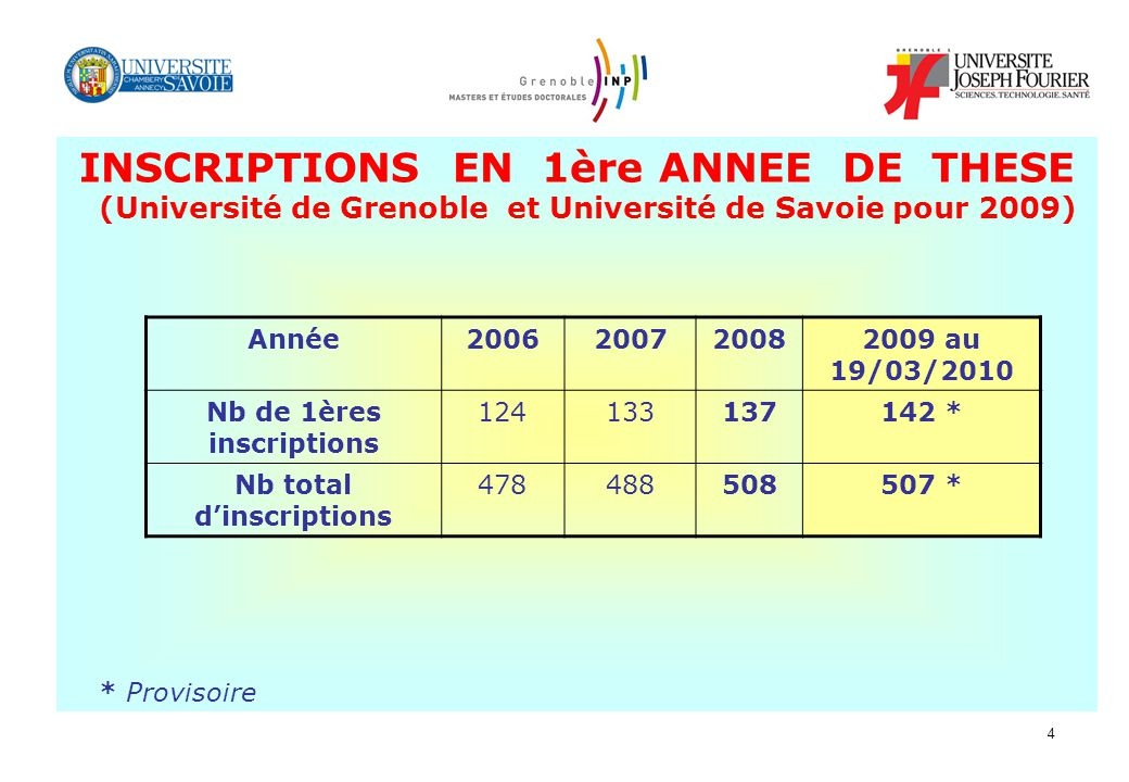 Nb de 1ères inscriptions Nb total d'inscriptions