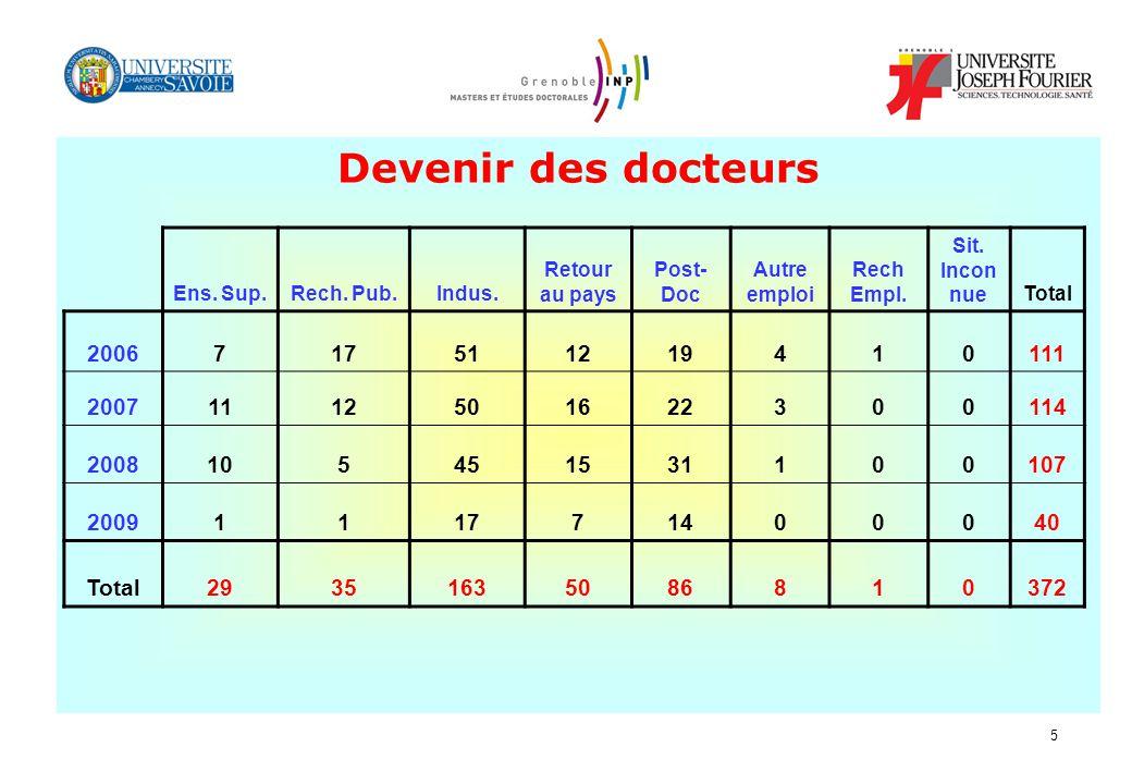 Devenir des docteurs Devenir des docteurs 2006 7 17 51 12 19 4 1 111