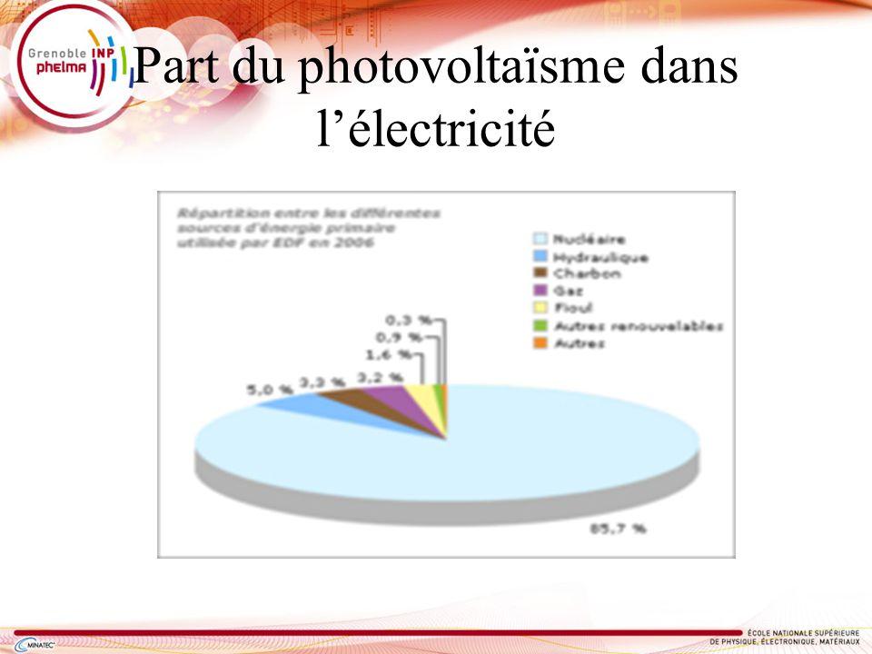 Part du photovoltaïsme dans l'électricité