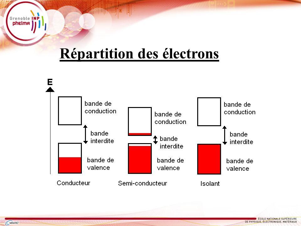 Répartition des électrons