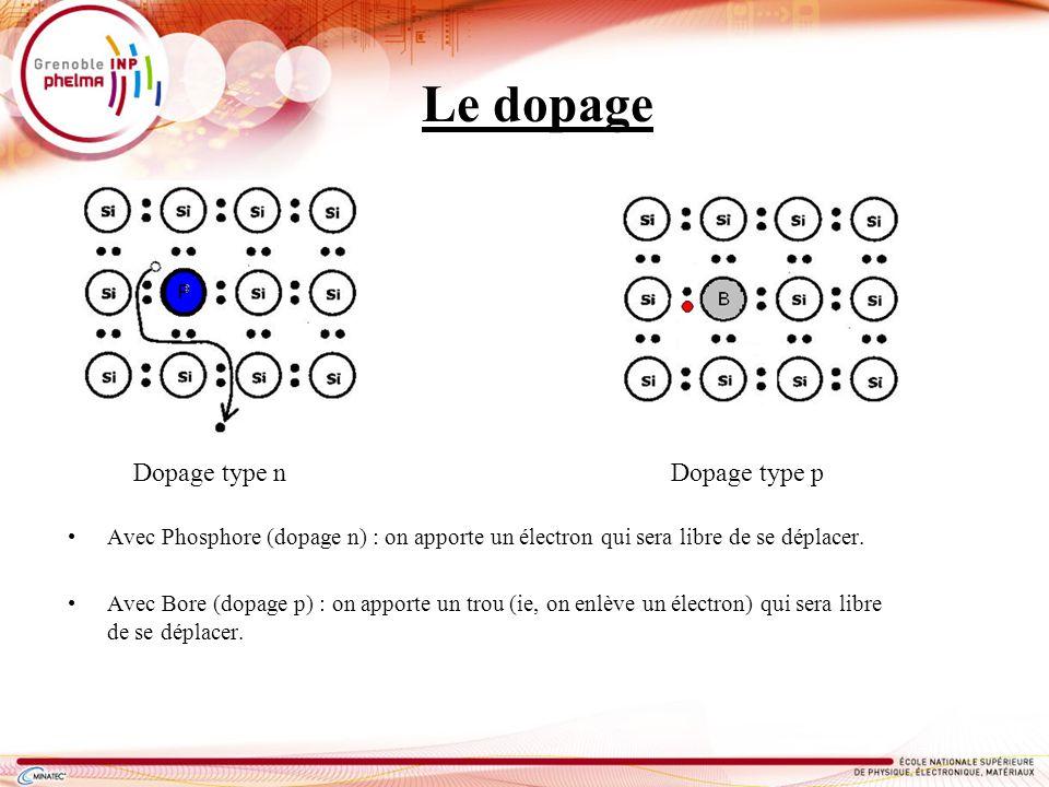 Le dopage Dopage type n Dopage type p