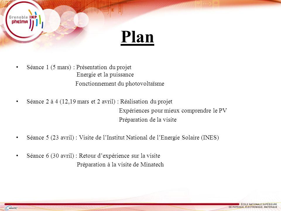 Plan Séance 1 (5 mars) : Présentation du projet Energie et la puissance.