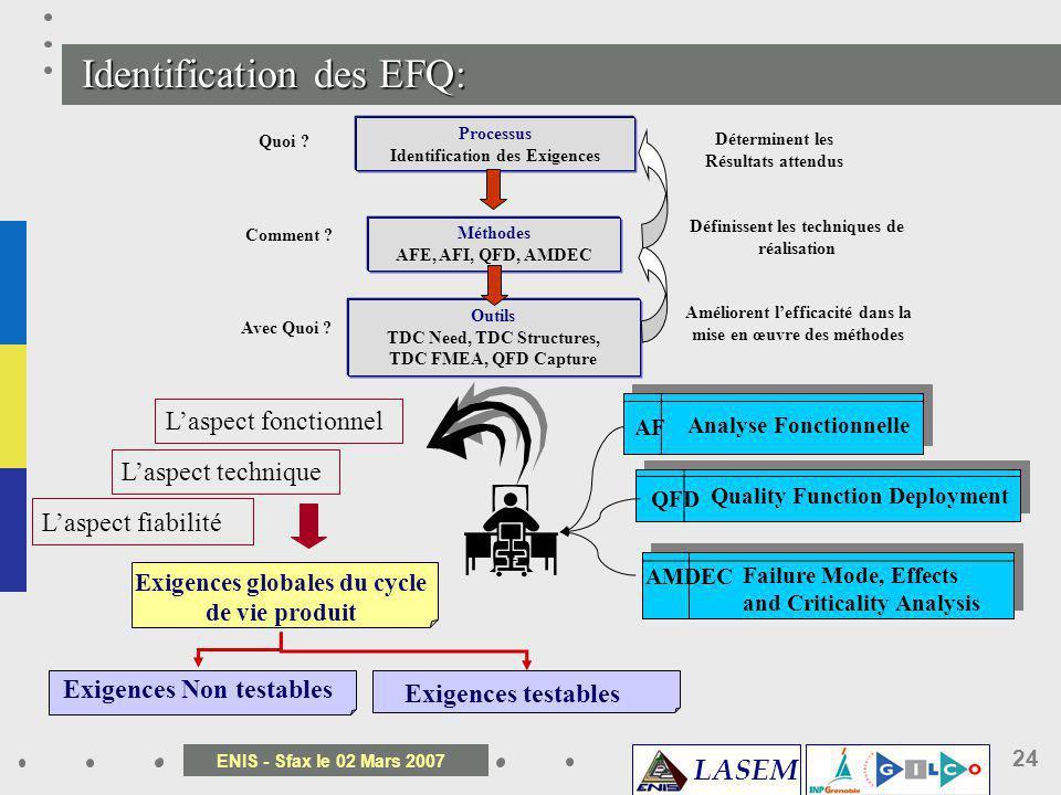 Identification des EFQ: