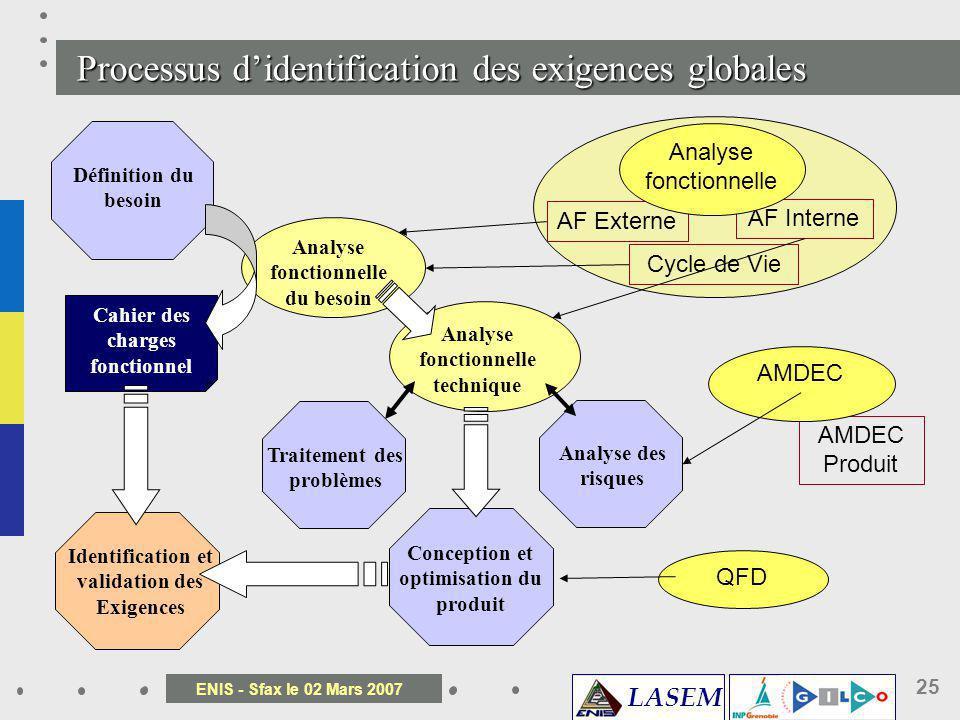 Processus d'identification des exigences globales