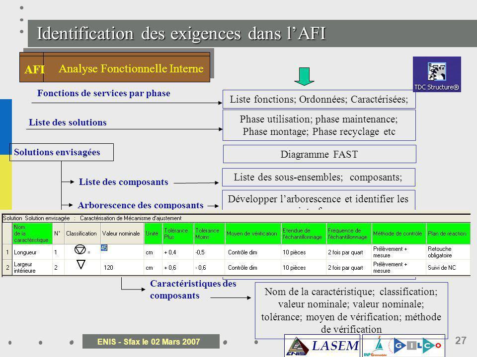 Identification des exigences dans l'AFI