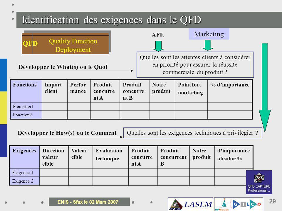 Identification des exigences dans le QFD