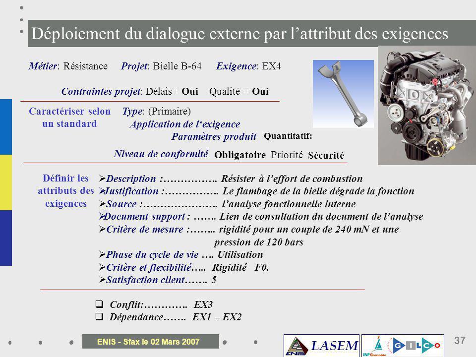 Déploiement du dialogue externe par l'attribut des exigences
