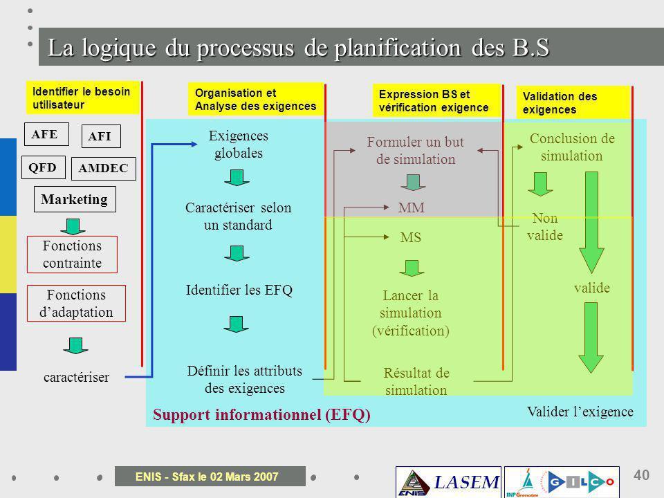 La logique du processus de planification des B.S