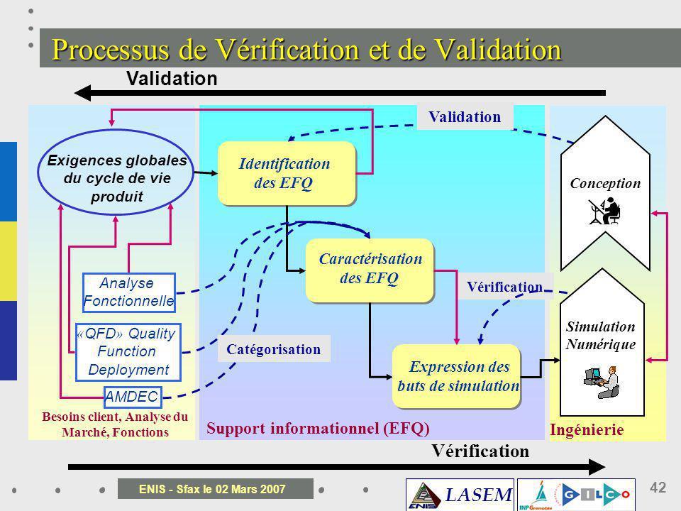 Processus de Vérification et de Validation