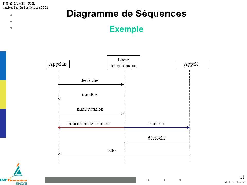 Diagramme de Séquences