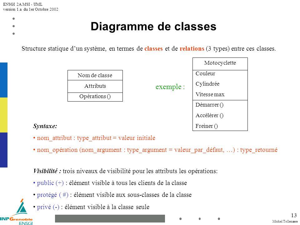 Diagramme de classes exemple :