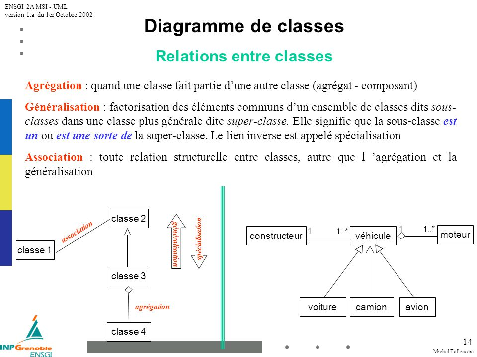 Relations entre classes