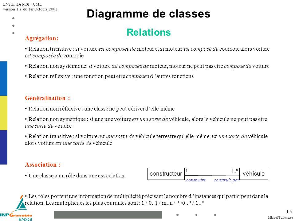 Diagramme de classes Relations Agrégation: Généralisation :